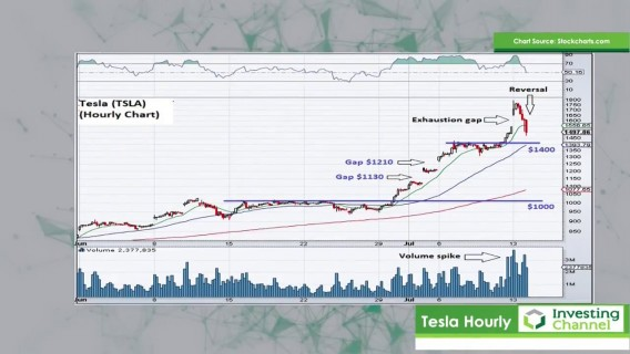 Recent Moves in Tesla